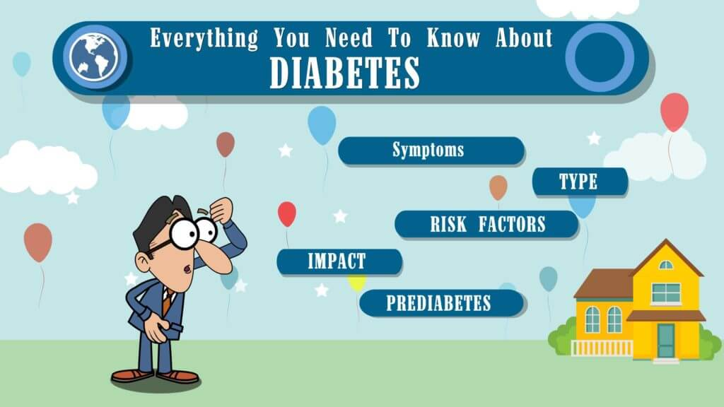 CircleCare - Infographics - Know About Diabetes