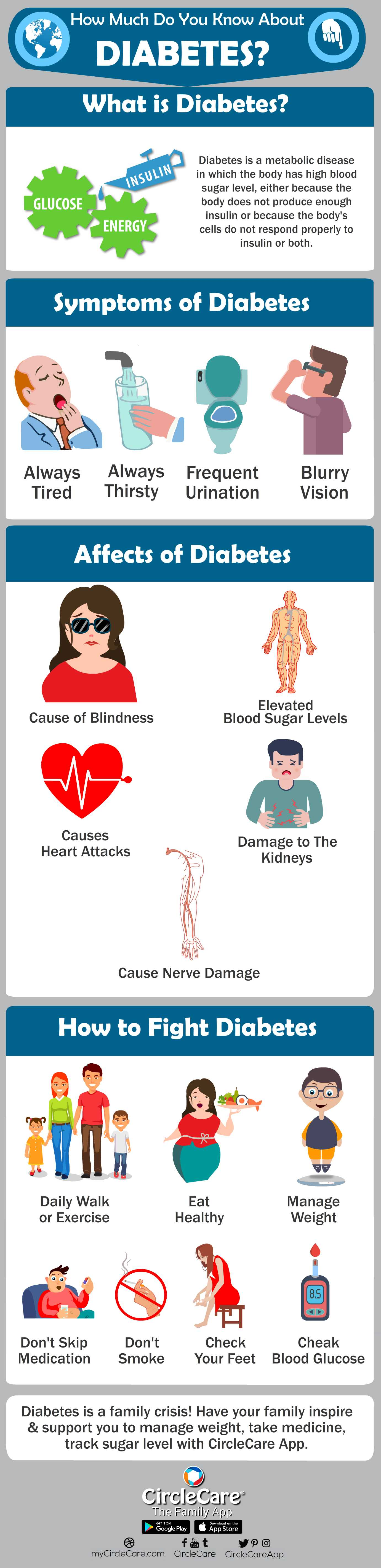 fight diabetes with circlecare app - how much do you know