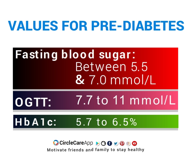 VALUES FOR PRE-DIABETES