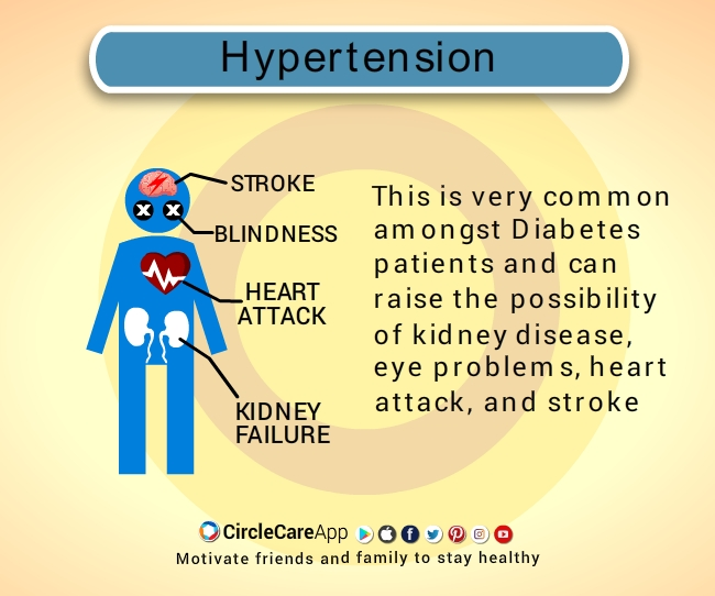 Diabetes-Complication-Hypertension-CircleCare