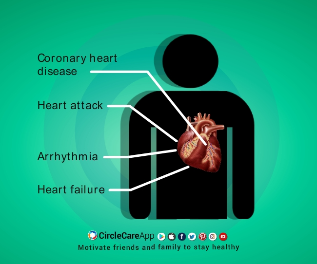 Diabetes-Heart-Complications-CircleCare