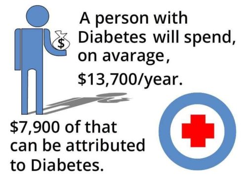 Diabetes-Care-is-Expensive-CircleCare