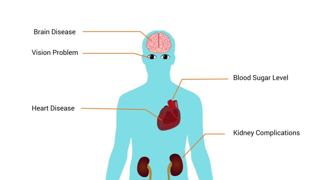complications-of-hypertension-CircleCare