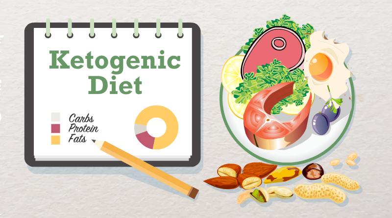 what-is-ketogenic-diet-circlecare