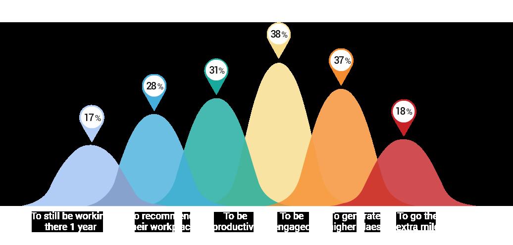 CircleCare-corporate-wellness-data-graph