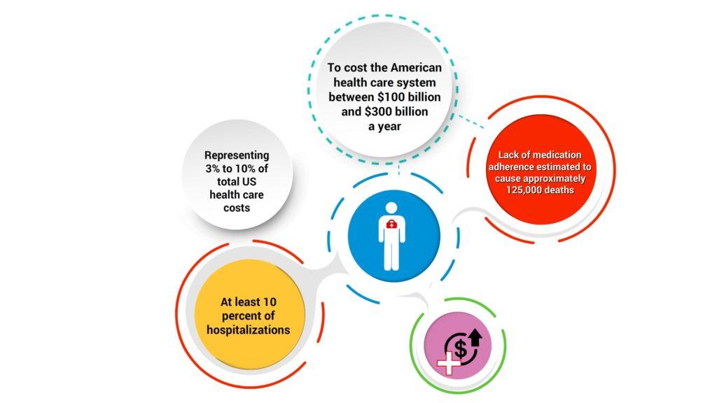 cost-of-medicaton-non-adherence-CircleCare