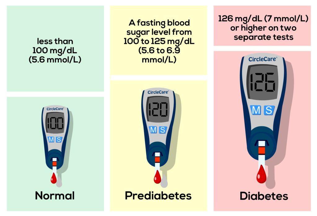 Diabetes-diagnosis-blood-sugar-level-CircleCare